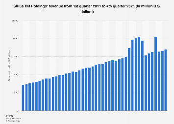 Sirius XM Holdings' quarterly revenue Q1 2011 - Q2 2019