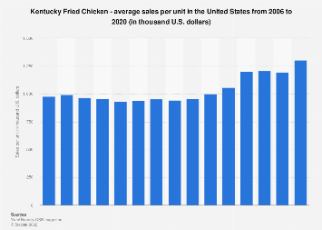 Sales per unit of Kentucky Fried Chicken in the U.S. 2006-2016