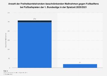 Freiheitsentziehungen gegen Fußballfans bei Fußballspielen der Bundesliga bis 2017/18