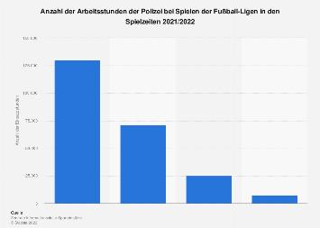 Einsatzstunden der Polizei bei Fußballspielen der Bundesliga bis 2017/2018