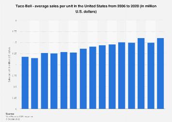 Sales per unit of Taco Bell in the U.S. 2006-2017