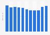 Revenue of YUM! Brands 2012-2017