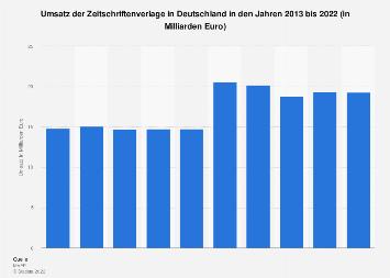 Umsatz der Zeitschriftenverlage in Deutschland bis 2017