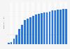Anzahl der Breitbandanschlüsse in den Niederlanden bis 2017