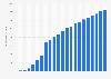 Anzahl der Breitbandanschlüsse in Neuseeland bis 2017