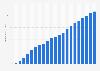 Anzahl der Breitbandanschlüsse in Portugal bis 2018