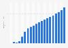 Anzahl der Breitbandanschlüsse in Rumänien bis 2017