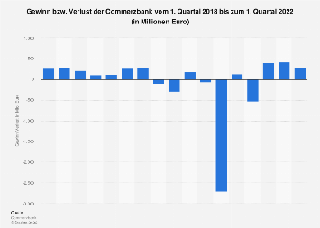 Gewinn/Verlust der Commerzbank bis 2019 (Quartalszahlen)