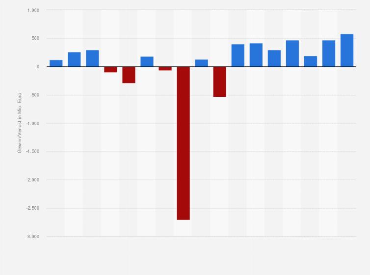Commerzbank - Gewinn/Verlust bis 2018 | Statistik