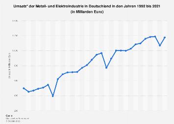 Deutsche Metall- u. Elektroindustrie - Umsatzentwicklung bis 2017