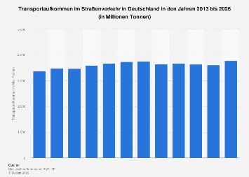 Transportaufkommen im Straßenverkehr in Deutschland bis 2021