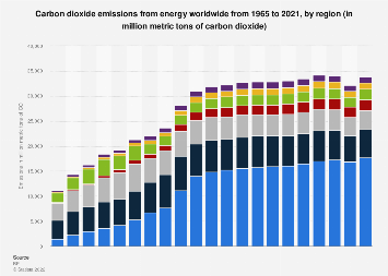 World carbon dioxide emissions by region 2008-2018