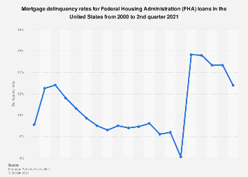 U.S. mortgage delinquency rates for FHA loans 2000-2015