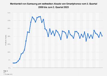 Marktanteil von Samsung Smartphones nach Quartalen bis Q2 2019