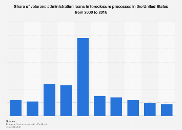 Share of U.S. veterans administration loans in foreclosure processes 2000-2015
