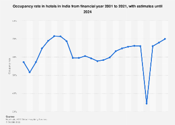 Occupancy rate of hotels in India 2000-2017