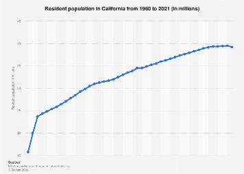 Resident population in California 1960-2017