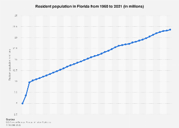 Resident population in Florida 1960-2017