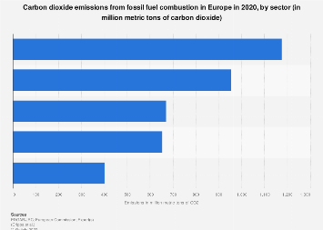 OECD-Europe carbon dioxide emissions, by sector