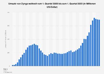 Umsatz von Zynga weltweit bis Q3 2018