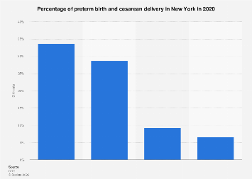 Cesarean delivery percentage in New York by ethnicity 2017