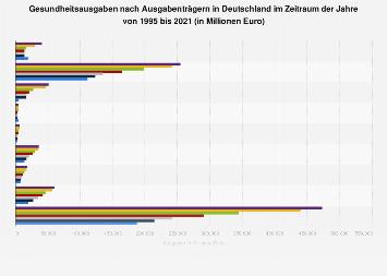 Gesundheitsausgaben nach Ausgabenträgern in Deutschland bis 2015