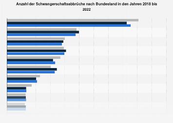 Schwangerschaftsabbrüche nach Bundesland bis 2017