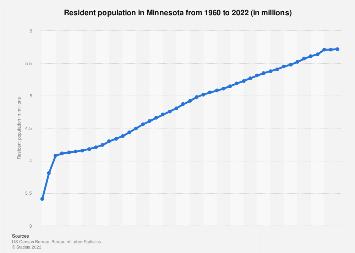 Resident population in Minnesota 1960-2018