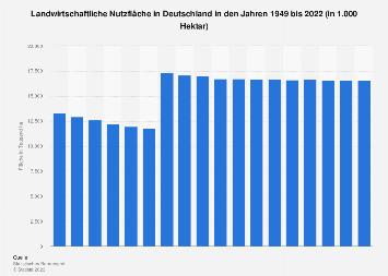 Landwirtschaftliche Nutzfläche in Deutschland bis 2018