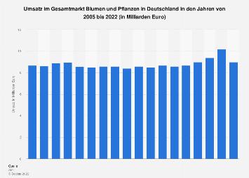 Umsatz im Gesamtmarkt Blumen und Pflanzen bis 2017
