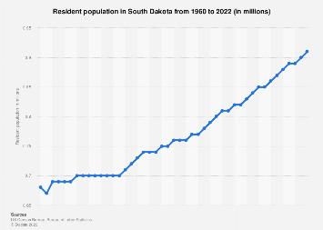 Resident population in South Dakota 1960-2017