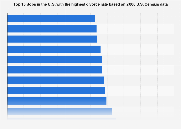 Occupations in the U.S. by divorce rate