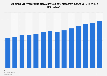 Total employer firm revenue of physicians' offices 2006-2016