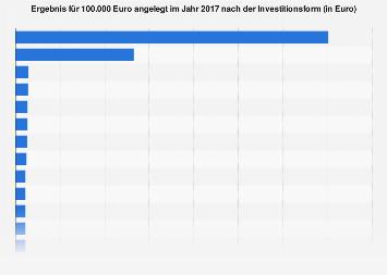 Anlageergebnis für 100.000 Euro im Jahr 2017 nach Investitionsform