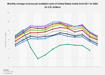 Monthly average revenue per available room of U.S. hotels 2011-2018