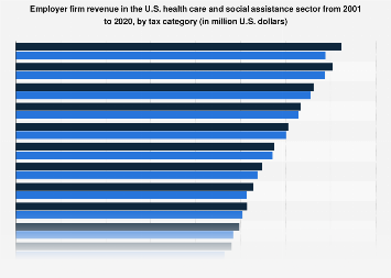 Employer firm revenue in health care and social assistance by tax category 2001-2017