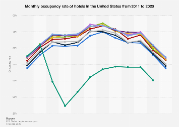 Monthly occupancy rate of hotels in the U.S. 2011-2019