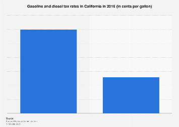 Gasoline and diesel tax rates in California 2016 | Statista