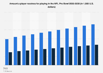 NFL Pro Bowl: paycheck for players playing in the game 2011