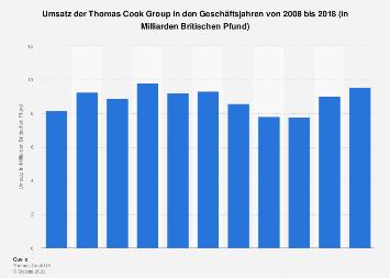 Umsatz der Thomas Cook Group bis 2018