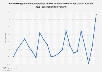 Entwicklung der Verbraucherpreise für Bier in Deutschland bis 2017