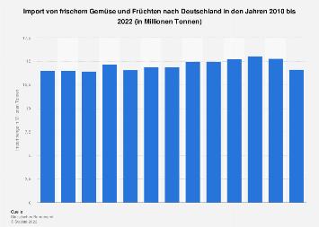 Import von frischem Obst und Gemüse nach Deutschland bis 2017