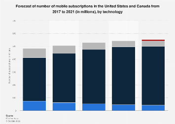 Forecast: mobile subscriptions in North America 2017-2021
