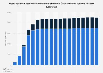 Netzlänge der Autobahnen und Schnellstraßen in Österreich bis 2018