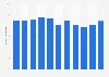 Anzahl der Kunden der Thomas Cook Group bis 2018