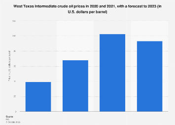 U.S. crude oil prices: West Texas Intermediate 2014-2019