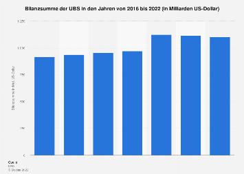 Bilanzsumme der UBS bis 2017
