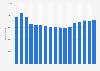 Anzahl der Mitarbeiter der UBS bis 2017