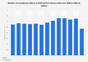 Number of visitors to National Park Service sites 2008-2017
