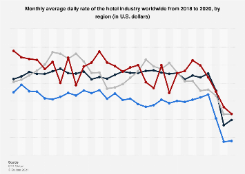 Monthly average hotel daily rate worldwide 2015-2018, by region